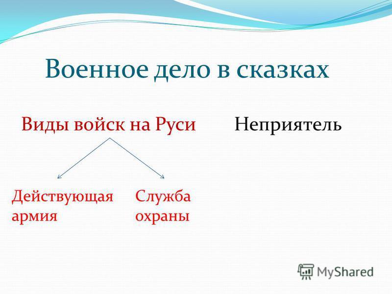 Военное дело в сказках Виды войск на Руси Действующая армия Служба охраны Неприятель