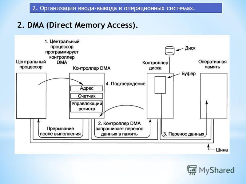 2. Организация ввода-вывода в операционных системах. 2. DMA (Direct Memory Access).