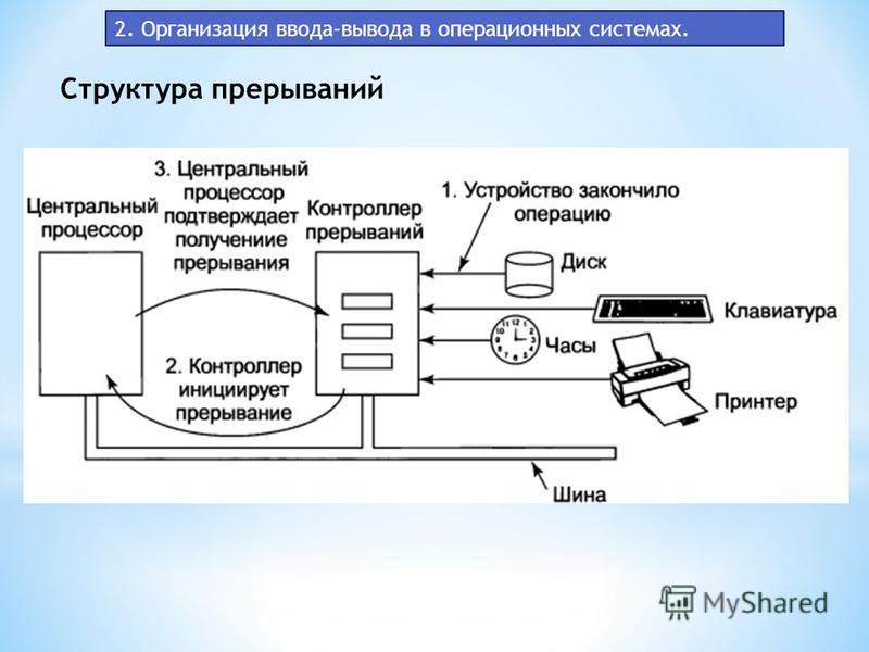 2. Организация ввода-вывода в операционных системах. Структура прерываний