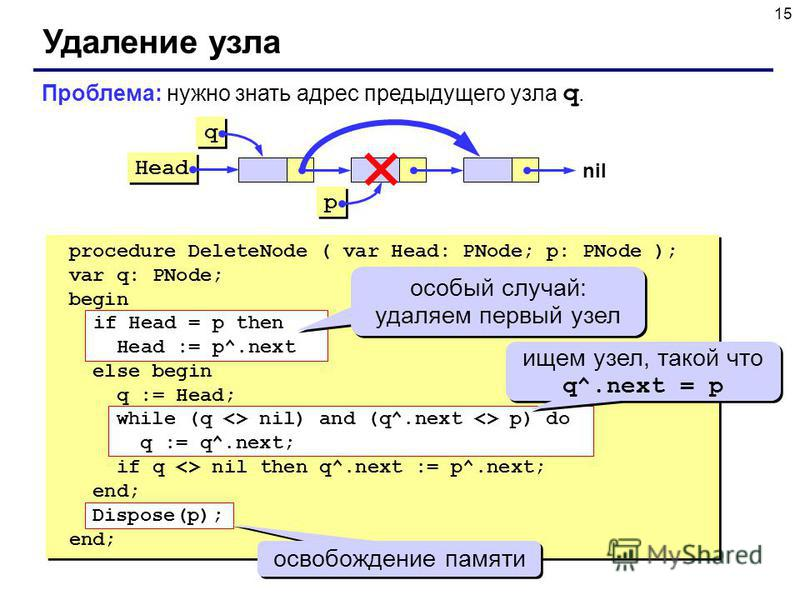 15 Удаление узла procedure DeleteNode ( var Head: PNode; p: PNode ); var q: PNode; begin if Head = p then Head := p^.next else begin q := Head; while (q  nil) and (q^.next  p) do q := q^.next; if q  nil then q^.next := p^.next; end; Dispose(p); end;
