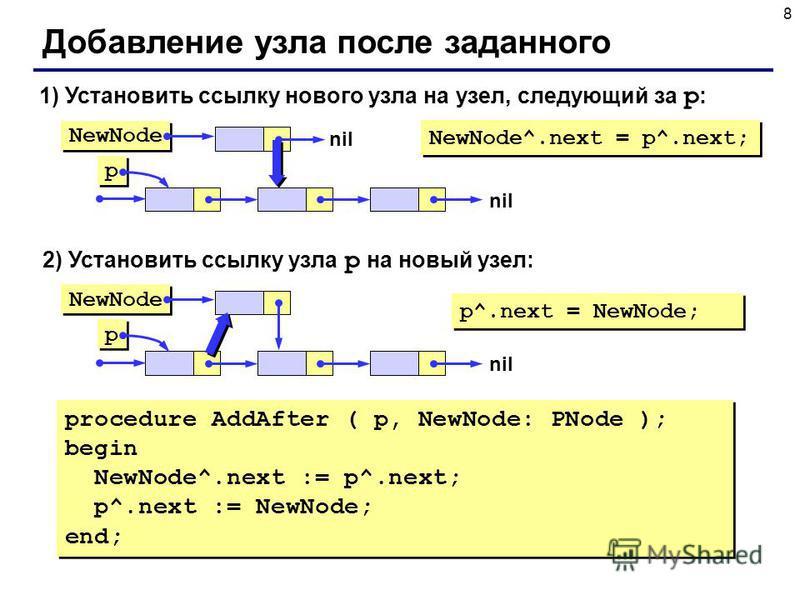8 Добавление узла после заданного 1) Установить ссылку нового узла на узел, следующий за p : NewNode^.next = p^.next; 2) Установить ссылку узла p на новый узел: p^.next = NewNode; NewNode p p nil NewNode p p nil procedure AddAfter ( p, NewNode: PNode
