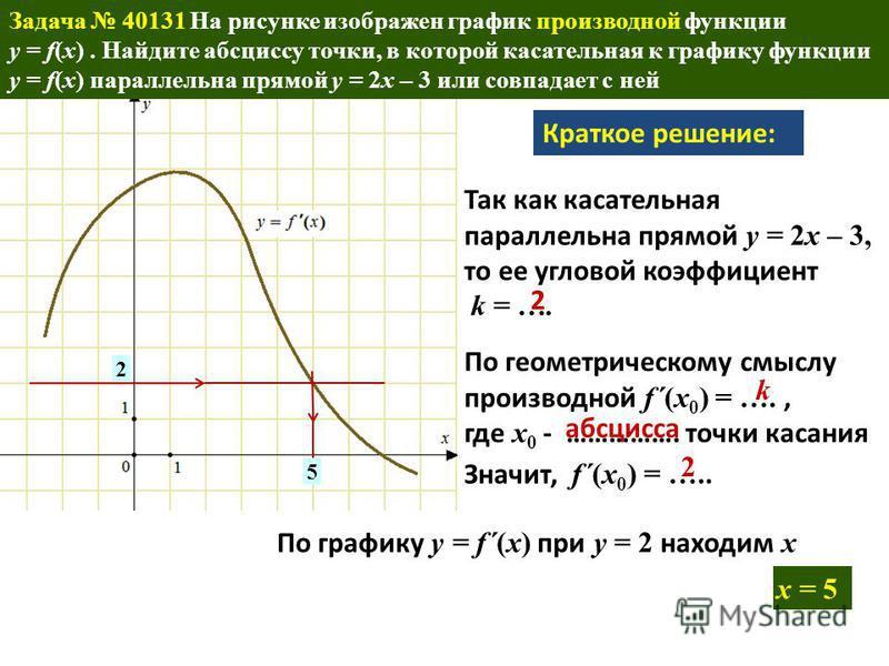 . 2 x = 5 5 Краткое решение: Так как касательная параллельна прямой y = 2x – 3, то ее угловой коэффициент k = …. По геометрическому смыслу производной f´(x 0 ) = …., где x 0 - ……………. точки касания Значит, f´(x 0 ) = ….. По графику y = f´(x) при y = 2