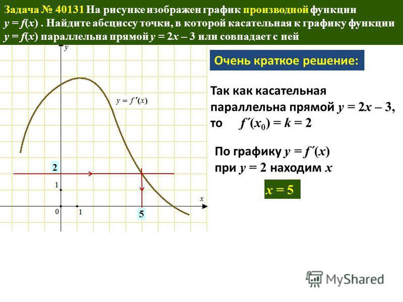 . 2 x = 5 5 Очень краткое решение: Так как касательная параллельна прямой y = 2x – 3, то f´(x 0 ) = k = 2 По графику y = f´(x) при y = 2 находим x Задача 40131 На рисунке изображен график производной функции y = f(x). Найдите абсциссу точки, в которо