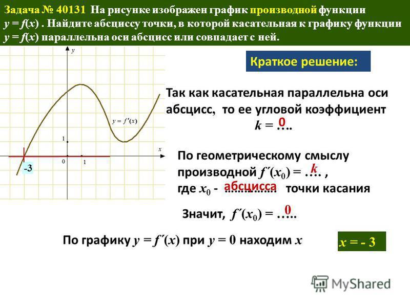 . Задача 40131 На рисунке изображен график производной функции y = f(x). Найдите абсциссу точки, в которой касательная к графику функции y = f(x) параллельна оси абсцисс или совпадает с ней. -3 x = - 3 Краткое решение: Так как касательная параллельна