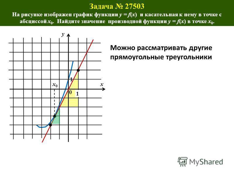 . x0x0 0 1 1 y Можно рассматривать другие прямоугольные треугольники x Задача 27503 На рисунке изображен график функции y = f(x) и касательная к нему в точке с абсциссой x 0. Найдите значение производной функции y = f(x) в точке x 0.