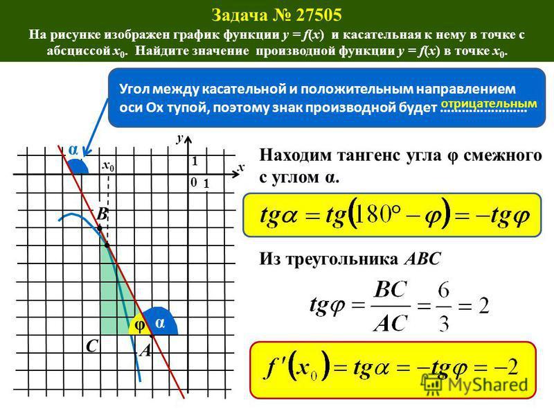 . Задача 27505 На рисунке изображен график функции y = f(x) и касательная к нему в точке с абсциссой x 0. Найдите значение производной функции y = f(x) в точке x 0. x0x0 0 y x 1 1 Угол между касательной и положительным направлением оси Ох тупой, поэт