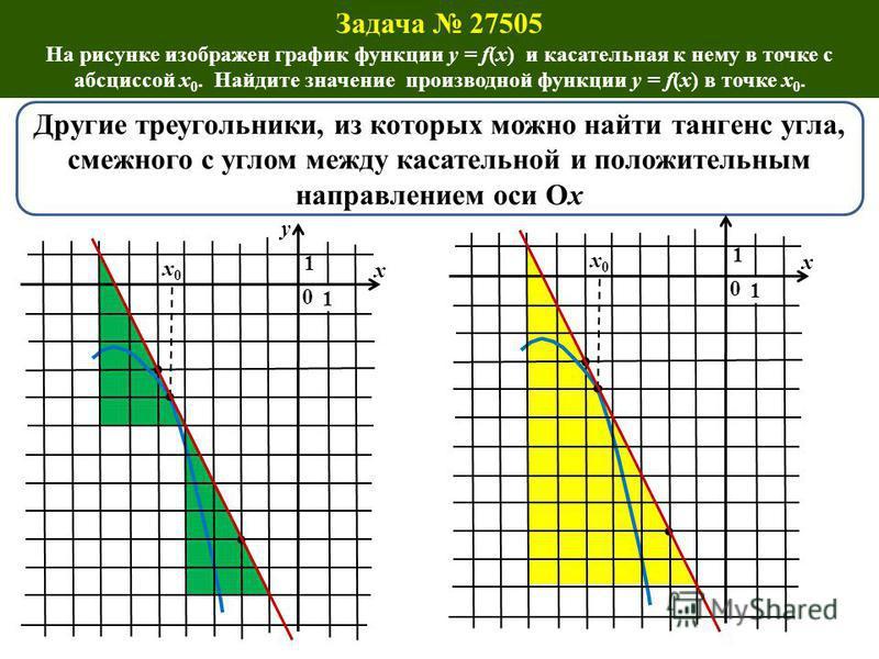 . x0x0 0 y 1 1 Другие треугольники, из которых можно найти тангенс угла, смежного с углом между касательной и положительным направлением оси Ох х x0x0 0 1 1 х Задача 27505 На рисунке изображен график функции y = f(x) и касательная к нему в точке с аб