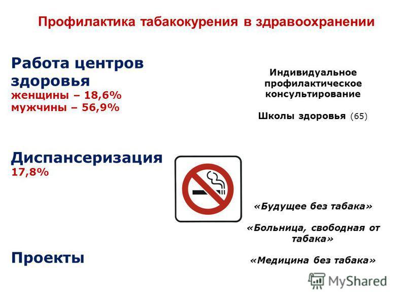 Профилактика табакокурения в здравоохранении Работа центров здоровья женщины – 18,6% мужчины – 56,9% Диспансеризация 17,8% Проекты Индивидуальное профилактическое консультирование Школы здоровья (65) «Будущее без табака» «Больница, свободная от табак