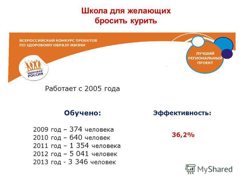 Школа для желающих бросить курить Работает с 2005 года Обучено: 2009 год – 374 человека 2010 год – 640 человек 2011 год – 1 354 человека 2012 год – 5 041 человек 2013 год - 3 346 человек Эффективность: 36,2%