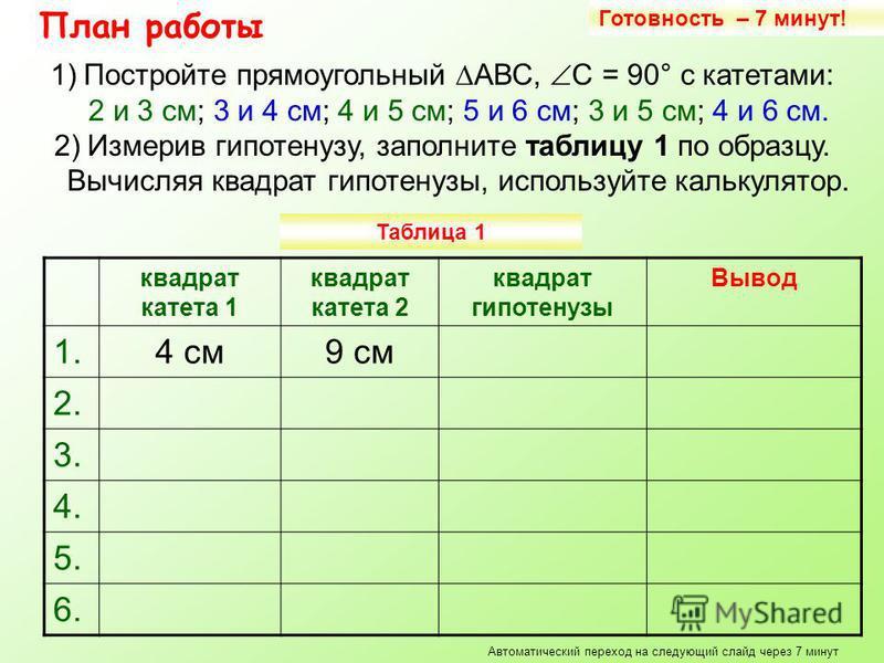 План работы Таблица 1 квадрат катета 1 квадрат катета 2 квадрат гипотенузы Вывод 1.4 см 9 см 2. 3. 4. 5. 6. Готовность – 7 минут! Автоматический переход на следующий слайд через 7 минут 1)Постройте прямоугольный АВС, С = 90° с катетами: 2 и 3 см; 3 и
