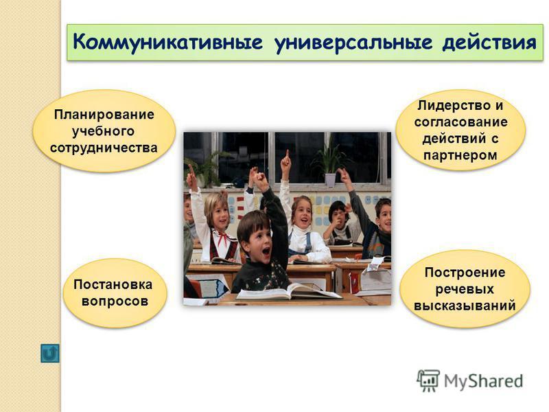 Коммуникативные универсальные действия Планирование учебного сотрудничества Планирование учебного сотрудничества Постановка вопросов Постановка вопросов Лидерство и согласование действий с партнером Лидерство и согласование действий с партнером Постр