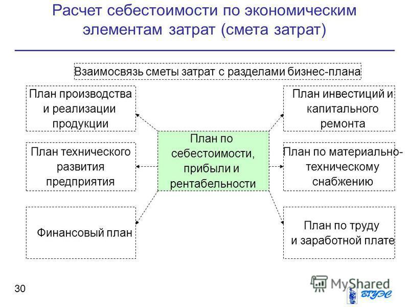 Расчет себестоимости по экономическим элементам затрат (смета затрат) 30 Взаимосвязь сметы затрат с разделами бизнес-плана План по себестоимости, прибыли и рентабельности План инвестиций и капитального ремонта План по материально- техническому снабже
