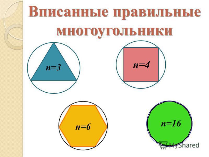 Вписанные правильные многоугольники п=3 п=4 п=6 п=16