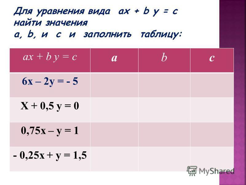 ах + b у = с аbс 6 х – 2 у = - 5 Х + 0,5 у = 0 0,75 х – у = 1 - 0,25 х + у = 1,5