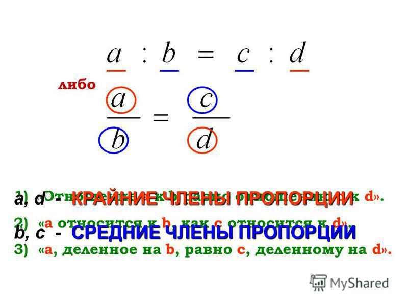 1)«Отношение а к b равно отношению с к d». 2) «а относится к b, как с относится к d». 3) «а, деленное на b, равно с, деленному на d». либо а, d -КРАЙНИЕ ЧЛЕНЫ ПРОПОРЦИИ а, d - КРАЙНИЕ ЧЛЕНЫ ПРОПОРЦИИ b, c - СРЕДНИЕ ЧЛЕНЫ ПРОПОРЦИИ