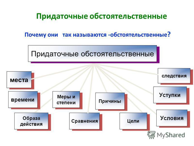 Работа в группах: 1. Знакомство с теоретическим материалом урока 2. Физминутка 3. Выполнение практических заданий