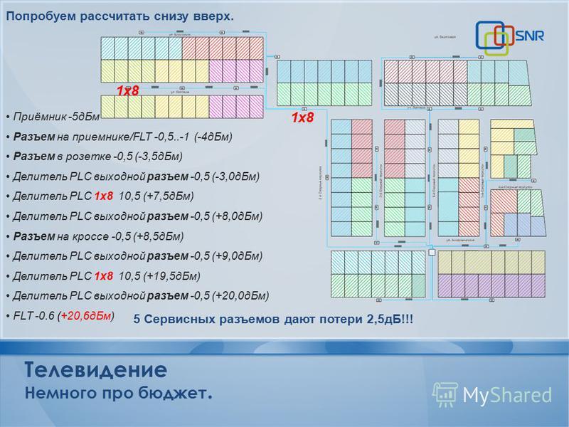 Попробуем рассчитать снизу вверх. Приёмник -5 д Бм Разъем на приемнике/FLT -0,5..-1 (-4 д Бм) Разъем в розетке -0,5 (-3,5 д Бм) Делитель PLC выходной разъем -0,5 (-3,0 д Бм) Делитель PLC 1 х 8 10,5 (+7,5 д Бм) Делитель PLC выходной разъем -0,5 (+8,0