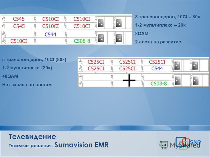 Телевидение Тяжелые решения. Sumavision EMR 8 транспондеров, 10СI – 80 к 1-2 мультиплекс – 20 к 8QAM 2 слота на развитие 5 транспондеров, 10СI (80 к) 1-2 мультиплекс (20 к) +8QAM Нет запаса по слотам