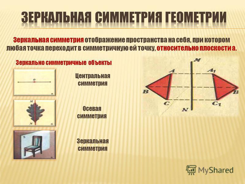 Зеркальная симметрия отображение пространства на себя, при котором любая точка переходит в симметричную ей точку, относительно плоскости а. Зеркально симметричные объекты Осевая симметрия Зеркальная симметрия Центральная симметрия