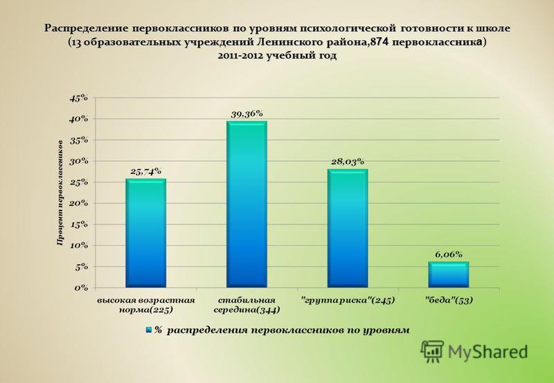 Распределение первоклассников по уровням психологической готовности к школе (13 образовательных учреждений Ленинского района,8 74 первоклассник а ) 2011-2012 учебный год