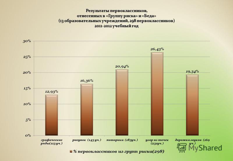 Результаты первоклассников, отнесенных в «Группу риска» и «Беда» (13 образовательных учреждений, 298 первоклассников) 2011-2012 учебный год