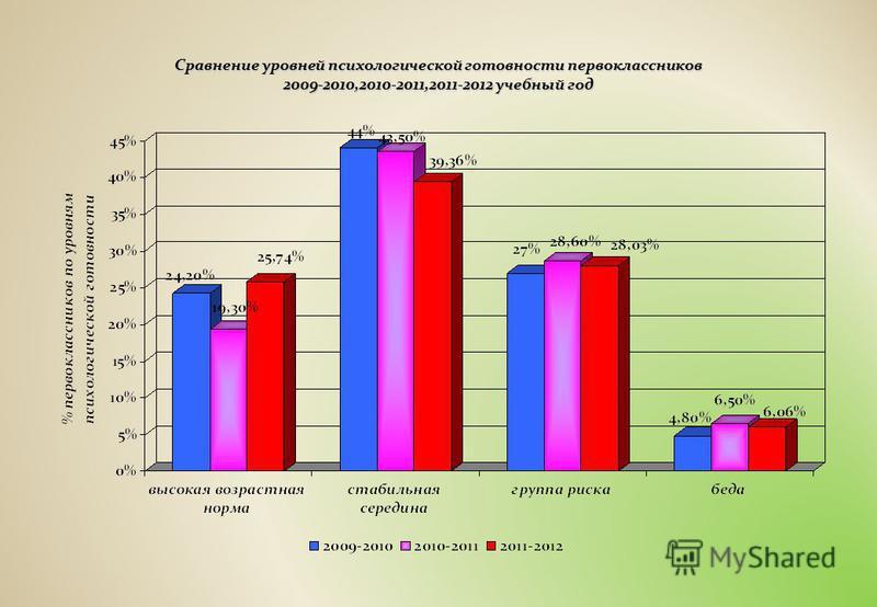 Сравнение уровней психологической готовности первоклассников 2009-2010,2010-2011,2011-2012 учебный год