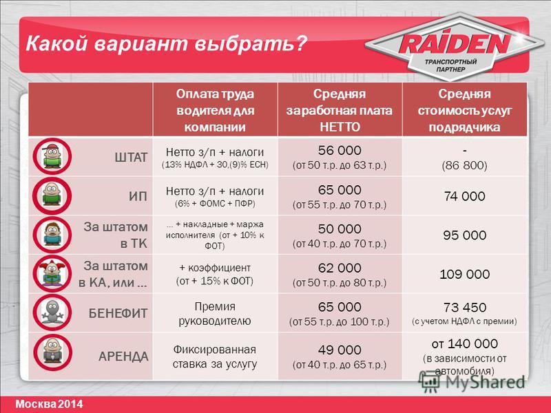 Москва 2014 Оплата труда водителя для компании Средняя заработная плата НЕТТО Средняя стоимость услуг подрядчика ШТАТ Нетто з/п + налоги (13% НДФЛ + 30,(9)% ЕСН) 56 000 (от 50 т.р. до 63 т.р.) - (86 800) ИП Нетто з/п + налоги (6% + ФОМС + ПФР) 65 000