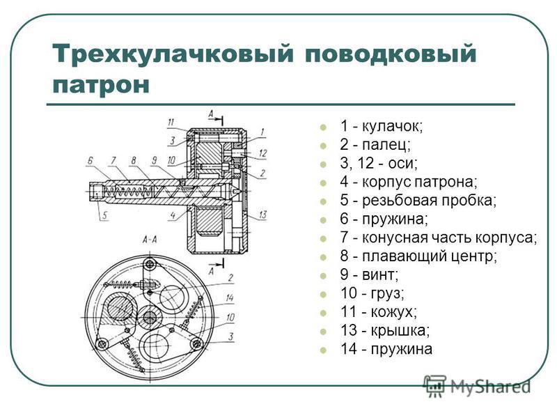 Трехкулачковый поводковый патрон 1 - кулачок; 2 - палец; 3, 12 - оси; 4 - корпус патрона; 5 - резьбовая пробка; 6 - пружина; 7 - конусная часть корпуса; 8 - плавающий центр; 9 - винт; 10 - груз; 11 - кожух; 13 - крышка; 14 - пружина