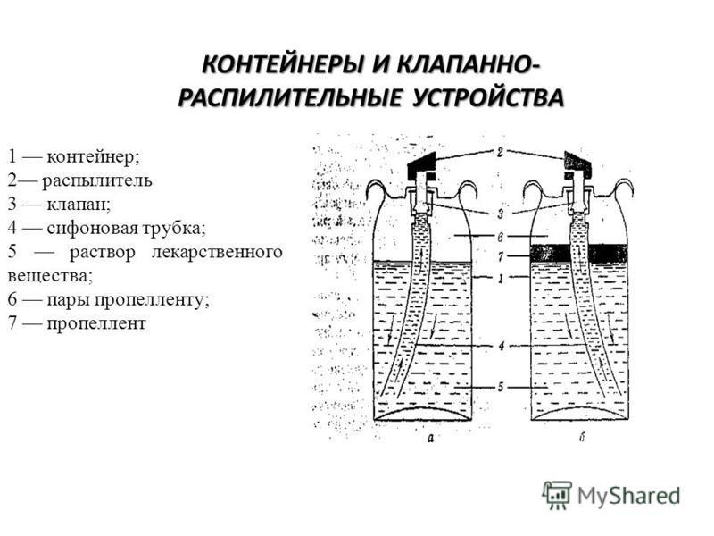 КОНТЕЙНЕРЫ И КЛАПАННО- РАСПИЛИТЕЛЬНЫЕ УСТРОЙСТВА 1 контейнер; 2 распылитель 3 клапан; 4 сифоновая трубка; 5 раствор лекарственного вещества; 6 пары пропелленту; 7 пропеллент