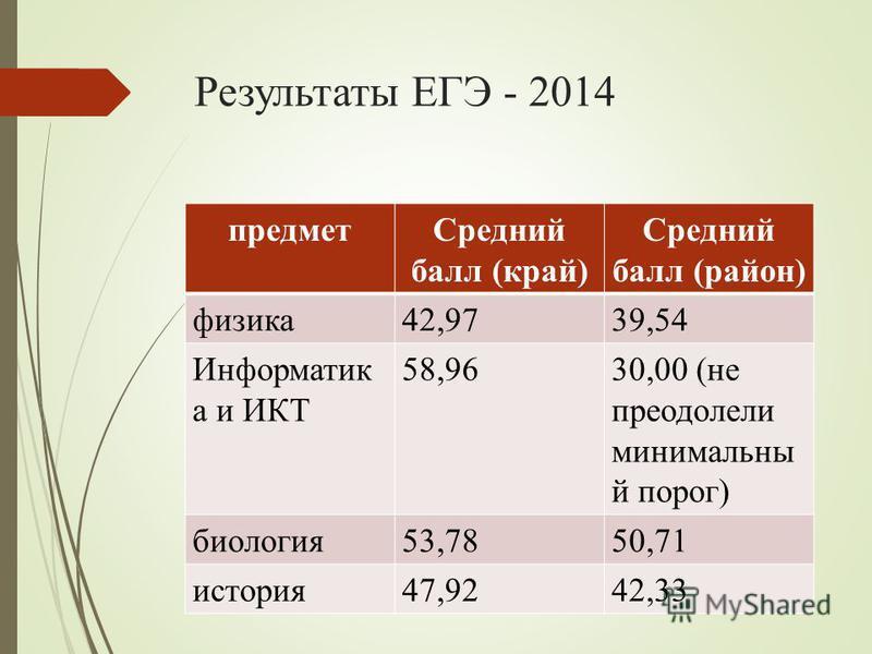 Результаты ЕГЭ - 2014 предмет Средний балл (край) Средний балл (район) физика 42,9739,54 Информатик а и ИКТ 58,9630,00 (не преодолели минимальный порог) биология 53,7850,71 история 47,9242,33