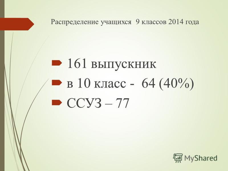 Распределение учащихся 9 классов 2014 года 161 выпускник в 10 класс - 64 (40%) ССУЗ – 77