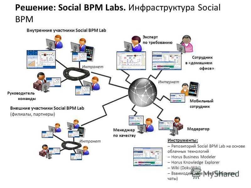 Интранет Внутренние участники Social BPM Lab Руководитель команды Внешние участники Social BPM Lab (филиалы, партнеры) Интранет Интернет Эксперт по требованию Сотрудник в «домашнем офисе» Менеджер по качеству Модератор Мобильный сотрудник Инструменты