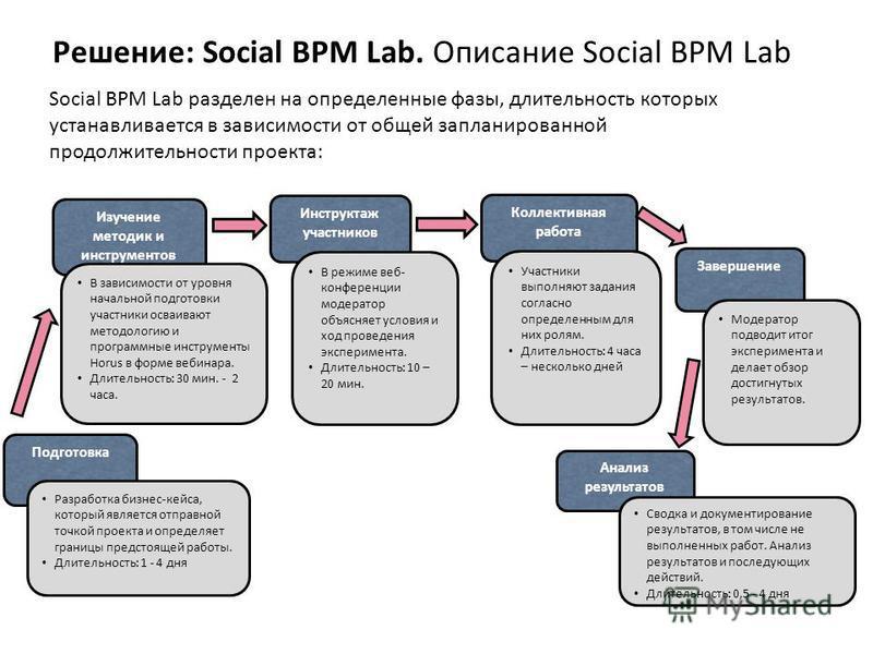 Social BPM Lab разделен на определенные фазы, длительность которых устанавливается в зависимости от общей запланированной продолжительности проекта: Подготовка Разработка бизнес-кейса, который является отправной точкой проекта и определяет границы пр
