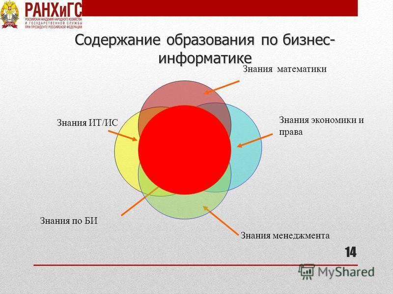 Содержание образования по бизнес- информатике 14 Знания ИТ/ИС Знания экономики и права Знания менеджмента Знания по БИ Знания математики