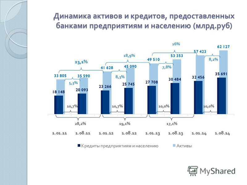 Динамика активов и кредитов, предоставленных банками предприятиям и населению ( млрд. руб )