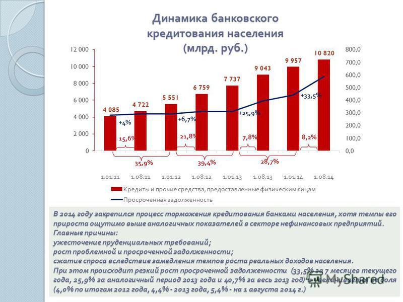 В 2014 году закрепился процесс торможения кредитования банками населения, хотя темпы его прироста ощутимо выше аналогичных показателей в секторе нефинансовых предприятий. Главные причины : ужесточение пруденциальных требований ; рост проблемной и про