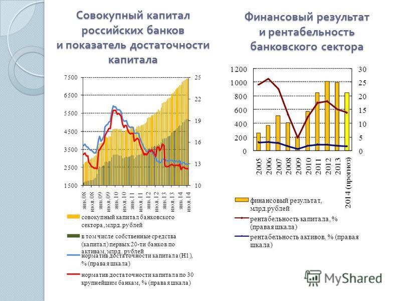 Совокупный капитал российских банков и показатель достаточности капитала Финансовый результат и рентабельность банковского сектора