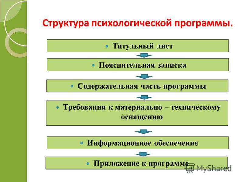 Структура психологической программы. Титульный лист Пояснительная записка Содержательная часть программы Требования к материально – техническому оснащению Информационное обеспечение Приложение к программе