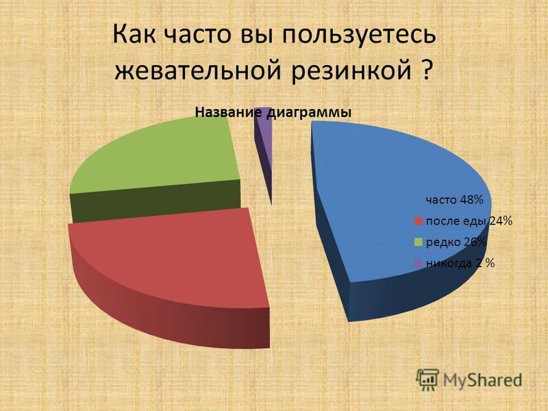 Как часто вы пользуетесь жевательной резинкой ?