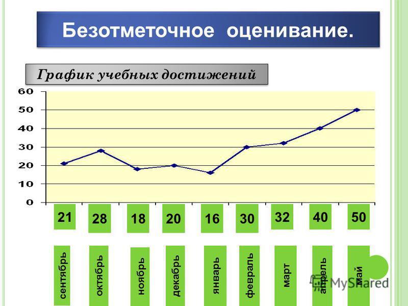 Безотметочное оценивание. сентябрь октябрь ноябрь январь декабрь февраль март апрель май 21 2818201630 324050 График учебных достижений