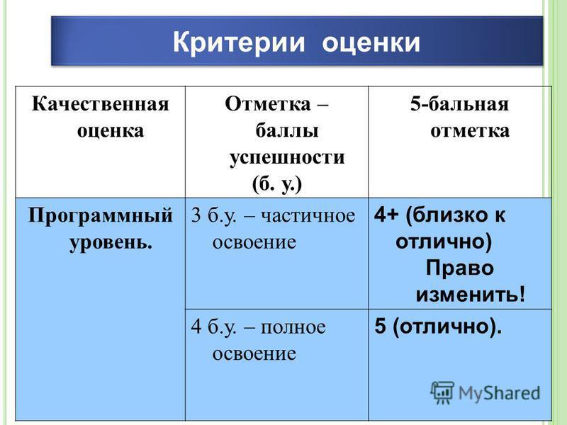 Критерии оценки Качественная оценка Отметка – баллы успешности (б. у.) 5-бальная отметка Программный уровень. 3 б.у. – частичное освоение 4+ (близко к отлично) Право изменить! 4 б.у. – полное освоение 5 (отлично).