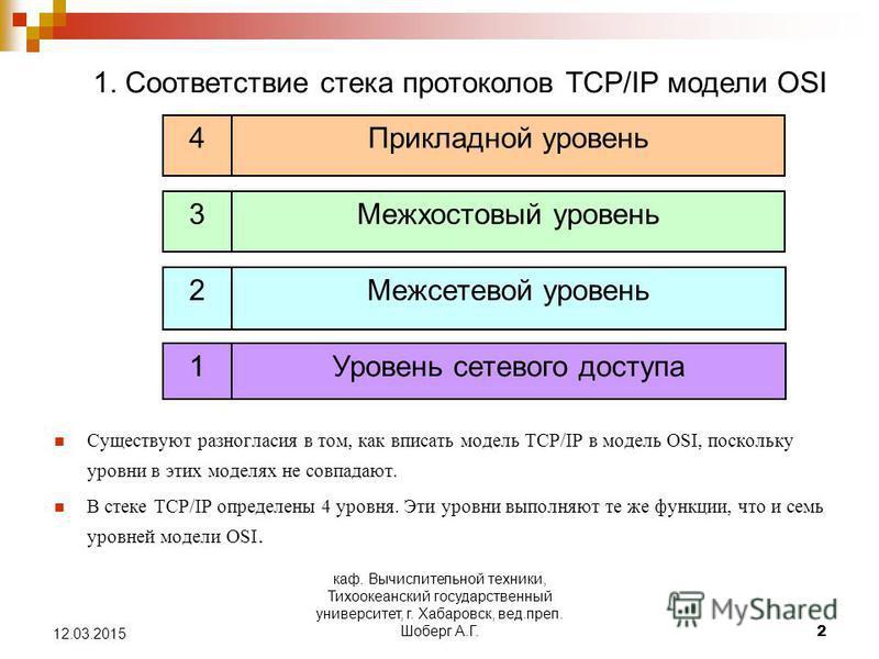 каф. Вычислительной техники, Тихоокеанский государственный университет, г. Хабаровск, вед.преп. Шоберг А.Г.2 12.03.2015 Существуют разногласия в том, как вписать модель TCP/IP в модель OSI, поскольку уровни в этих моделях не совпадают. В стеке TCP/IP