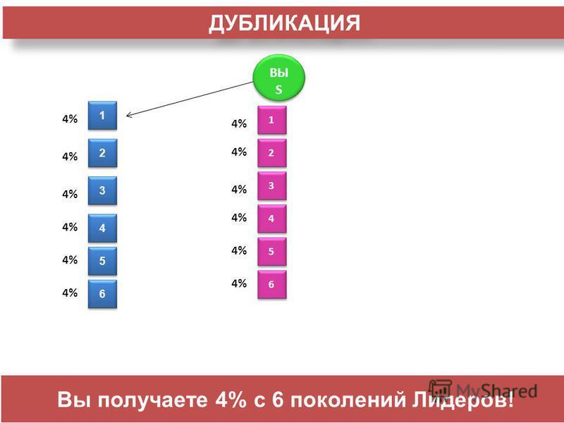 ВЫ S 3 3 2 2 4 4 ДУБЛИКАЦИЯ 1 1 4% 1 1 2 2 3 3 4 4 5 5 6 6 5 5 6 6 Вы получаете 4% с 6 поколений Лидеров!