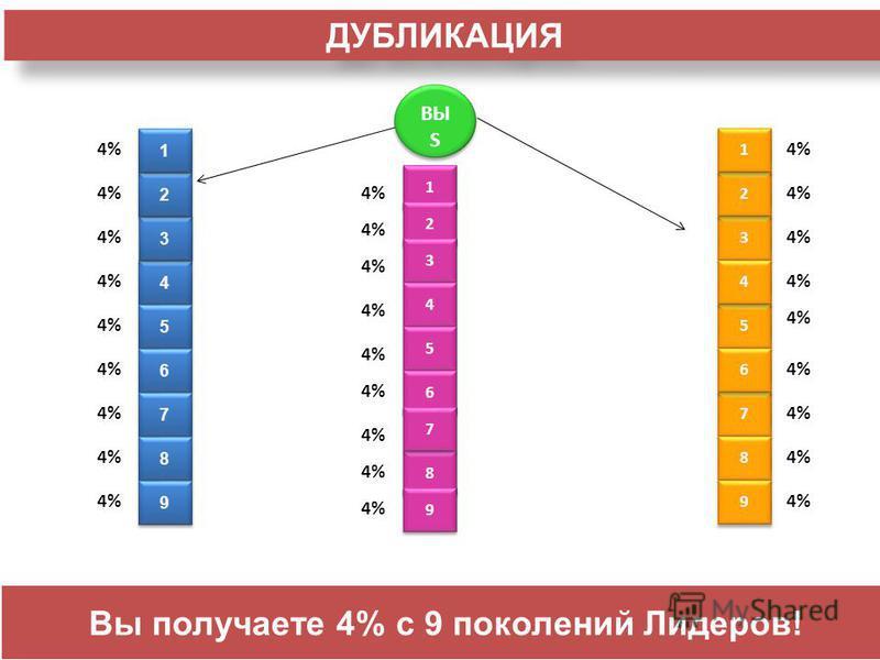 ВЫ S 4 4 3 3 5 5 2 2 4% 1 1 2 2 3 3 4 4 5 5 6 6 8 8 7 7 6 6 7 7 8 8 9 9 3 3 2 2 5 5 4 4 1 1 7 7 6 6 8 8 9 9 9 9 1 1 ДУБЛИКАЦИЯ Вы получаете 4% с 9 поколений Лидеров!