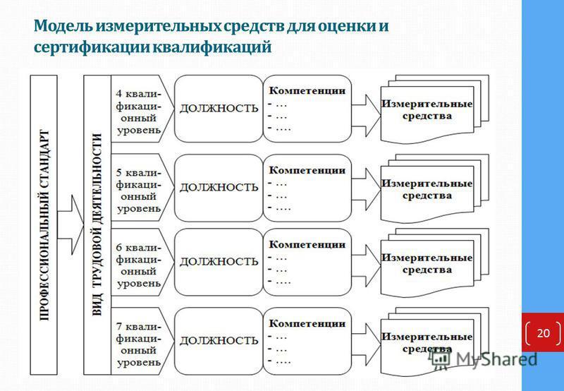 Модель измерительных средств для оценки и сертификации квалификаций 20