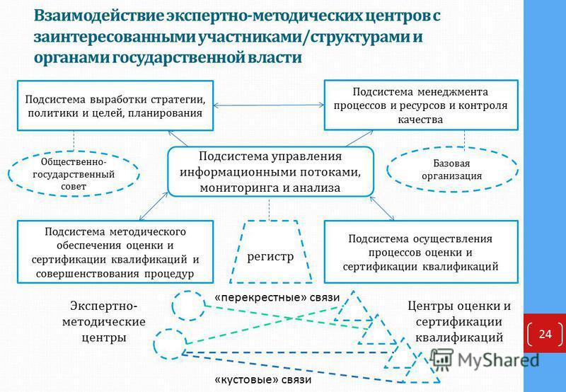 Взаимодействие экспертно-методических центров с заинтересованными участниками/структурами и органами государственной власти 24 Подсистема выработки стратегии, политики и целей, планирования Подсистема менеджмента процессов и ресурсов и контроля качес