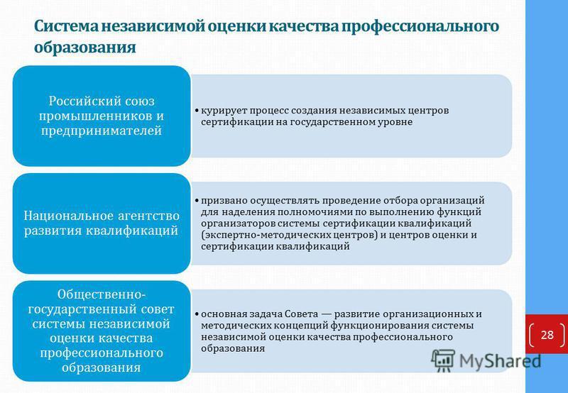 Система независимой оценки качества профессионального образования 28 курирует процесс создания независимых центров сертификации на государственном уровне Российский союз промышленников и предпринимателей призвано осуществлять проведение отбора органи