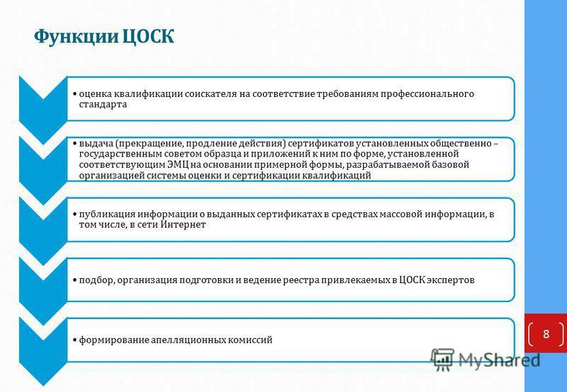 Функции ЦОСК 8 оценка квалификации соискателя на соответствие требованиям профессионального стандарта выдача (прекращение, продление действия) сертификатов установленных общественно – государственным советом образца и приложений к ним по форме, устан
