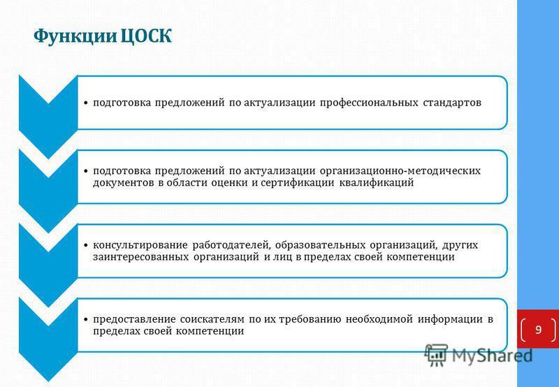 Функции ЦОСК 9 подготовка предложений по актуализации профессиональных стандартов подготовка предложений по актуализации организационно-методических документов в области оценки и сертификации квалификаций консультирование работодателей, образовательн