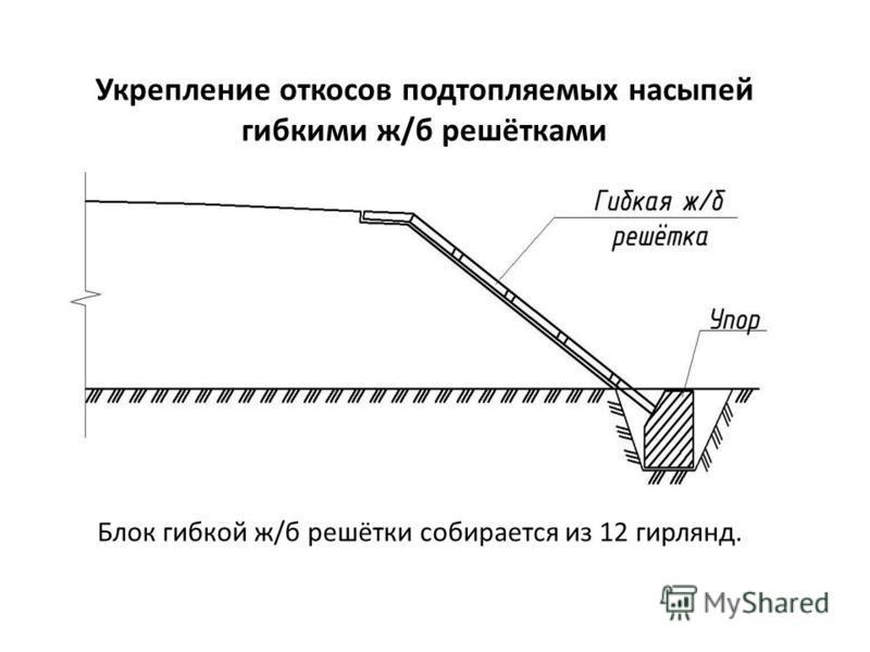 Укрепление откосов подтопляемых насыпей гибкими ж/б решётками Блок гибкой ж/б решётки собирается из 12 гирлянд.